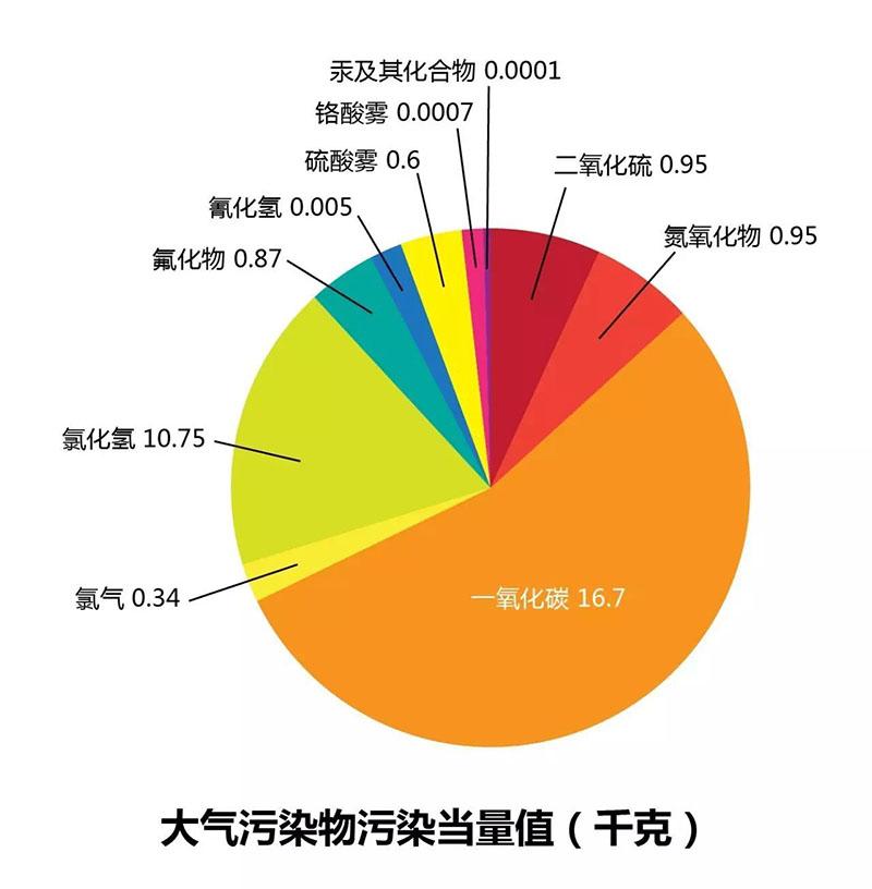 环保税污染说明